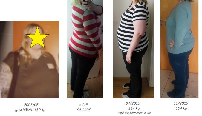 Gewichtsvergleich